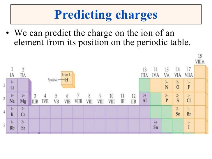 Learn Your Ions and Their Charges Flashcards | Quizlet