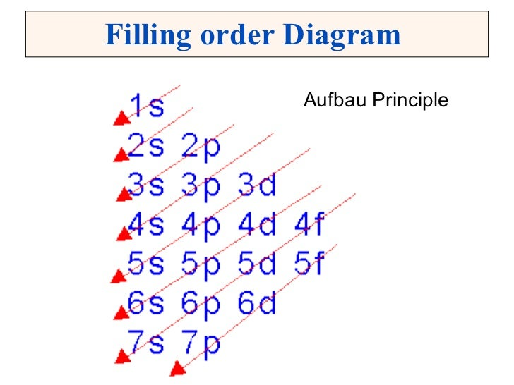 Electron configuration filling order diagram ulliaufbau principle liul ccuart Images