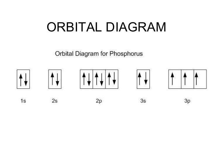 Orbital Diagram Notation Wiring Diagram Database