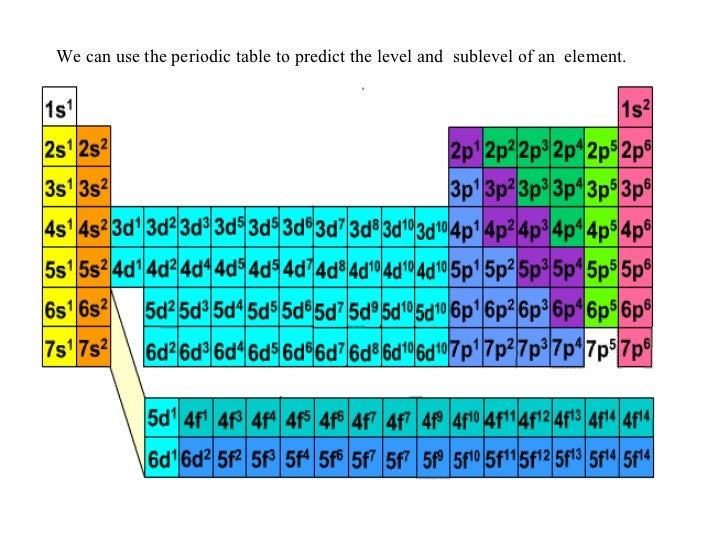 Electron configuration electron configurations and the periodic table 9 we can use urtaz Images