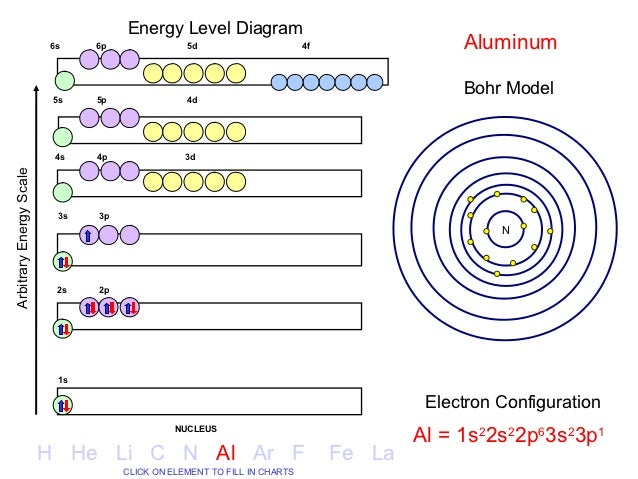 Aluminum energy levels diagrams electrical work wiring diagram electron configuration 12 638 jpg cb 1350899614 rh slideshare net hydrogen energy level diagram hydrogen energy ccuart Gallery