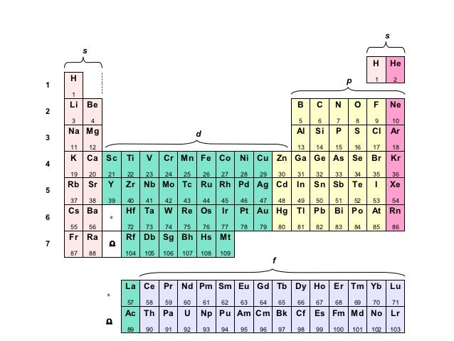 how to write electron configuration for lanthanide series