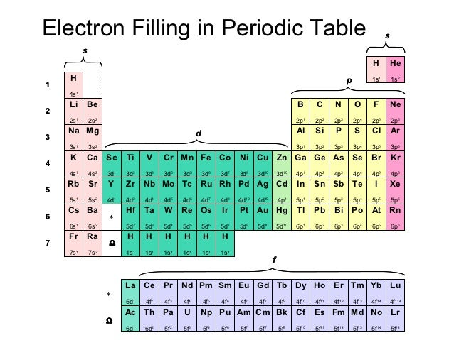 Electron configuration - Periodic table electron configuration ...