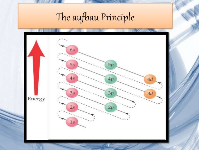 Electron Configuration Ppt