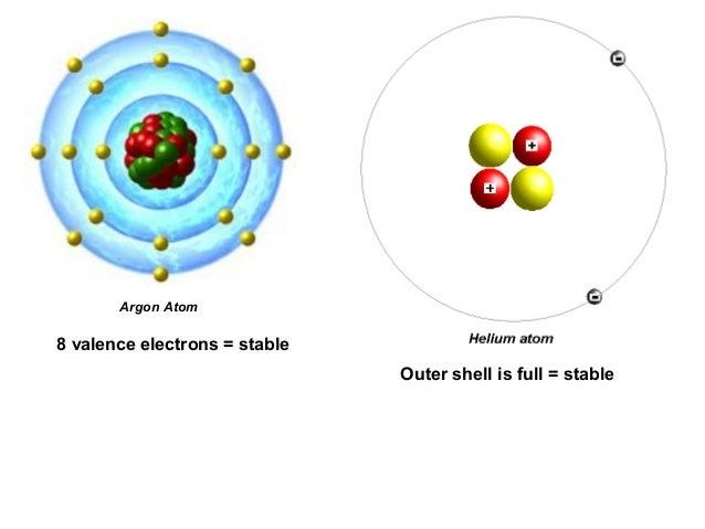 Argon: Argon Valence Electron Configuration