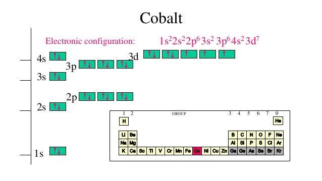 Orbital Diagram For Cobalt Trusted Wiring Diagrams