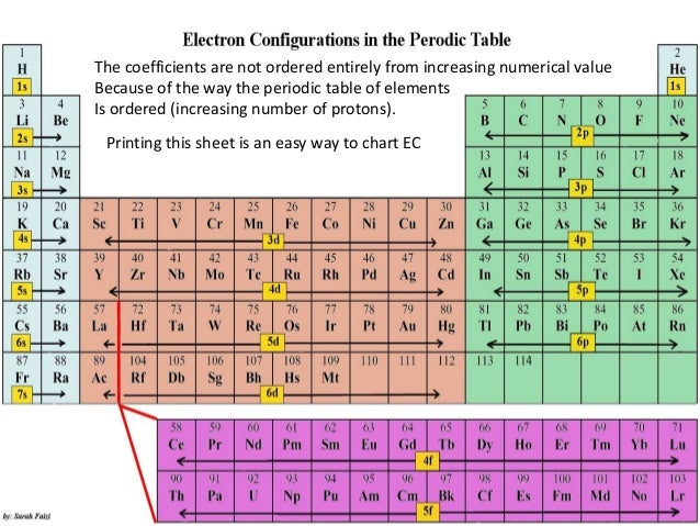 Printable Periodic Table Of Elements With Electron Configuration. Electron  Configuration .