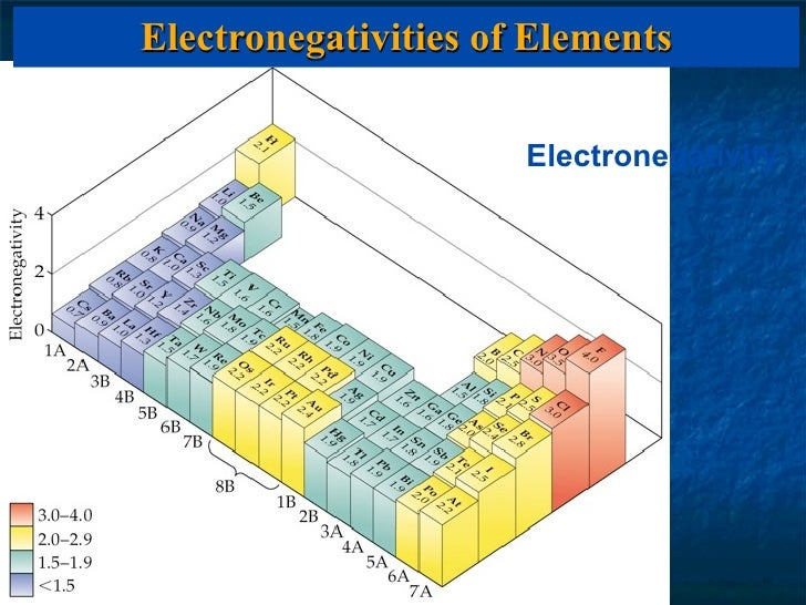 Electronegativity Slide 3