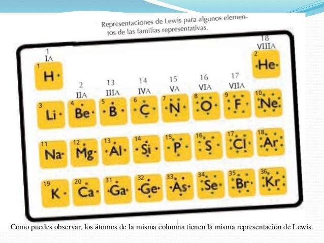 Electrones de valencia estructura de lewis y regla del octeto 4 urtaz Image collections
