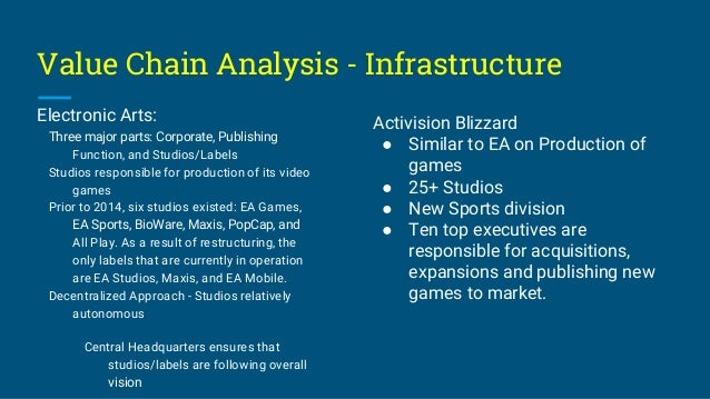 electronic arts value chain Value chain analysis - technological development electronic arts: technology is an important aspect of ea's overall business, starting with the establishment of 3do inc, a joint venture whose primary purpose was to license technological advancements to hardware companies groundbreaking breakthrough in 2012 - the organization spent $250.