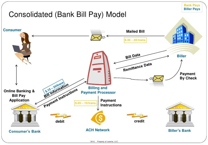 Electronic Billing And Payment Market After All These Years