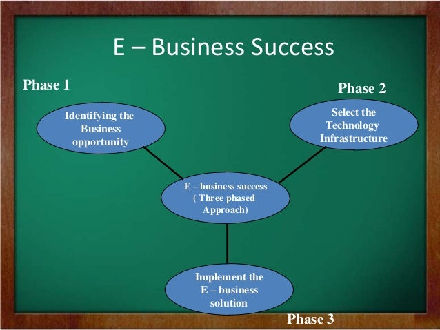 What are the benefits and drawbacks of e-business?