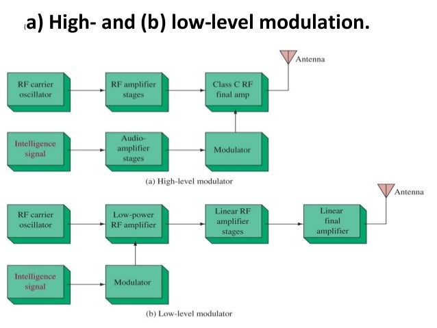electronic comunication sysytem rh slideshare net Block Diagram Example Physical Block Diagram