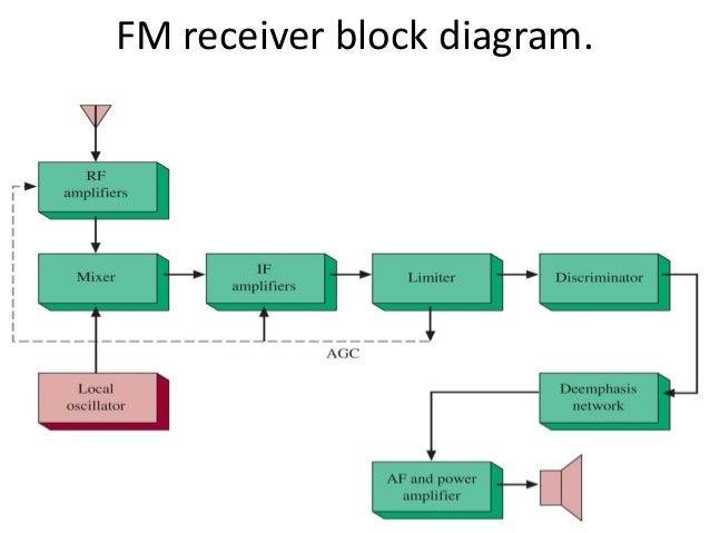 Electronic comunication sysytem typical fm receiver ccuart Images