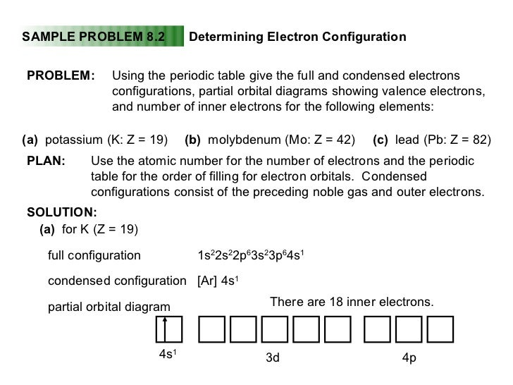 orbital diagram pb electronic configuration