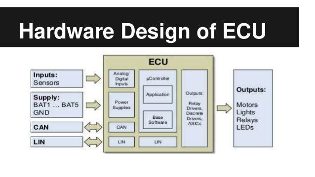 electronic control unit ecu rh slideshare net engine control module block diagram