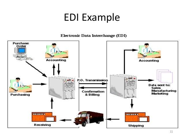 Electronic Data Exchange : Electronic data interchange edi