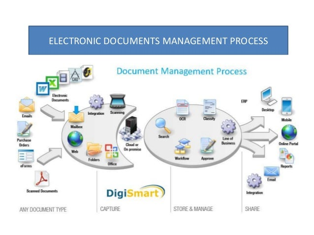 electronic document management system software With electronic document management system software