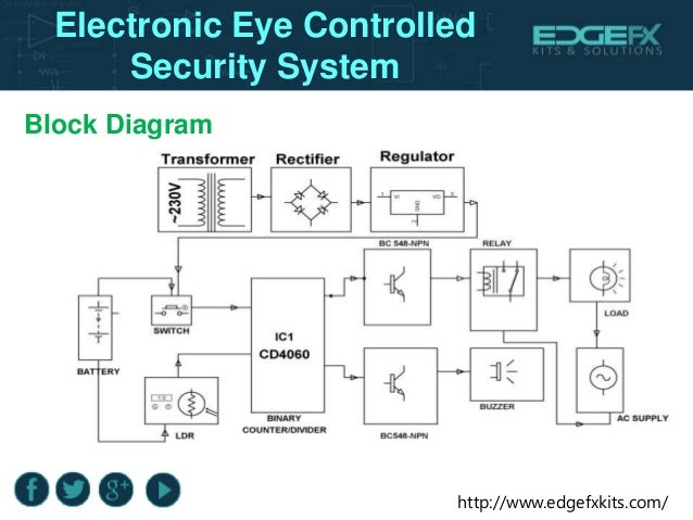 Microcontroller Based Electronic Eye Controlled Security