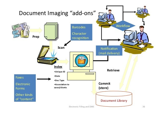 Implementing Electronic Filling With Integrated Document Management S - Document management process