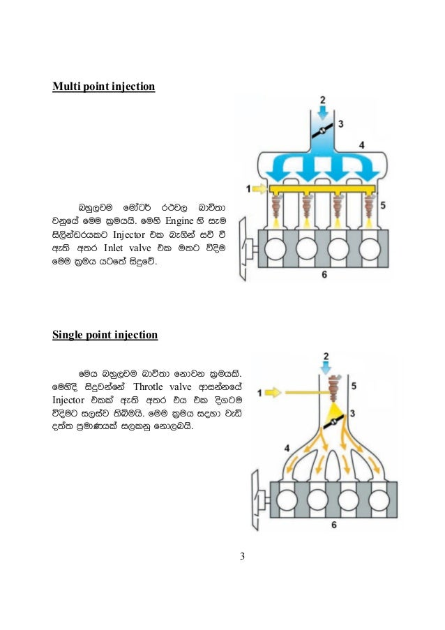 automobile electronic fuel injection how it works sinhala. Black Bedroom Furniture Sets. Home Design Ideas