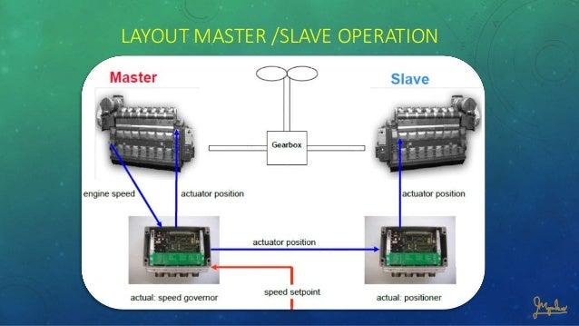 electronic governor rh slideshare net