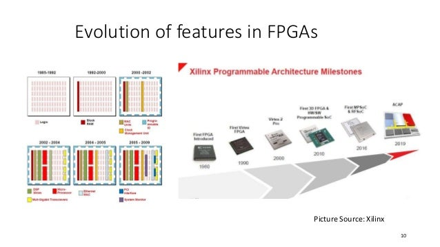 Electronic Hardware Design with FPGA