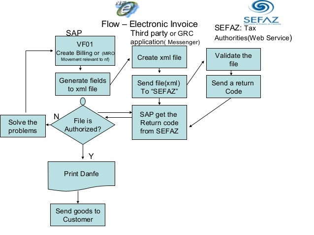 Electronic i... Goods And Service Tax