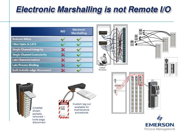 Electronic Marshalling is not Remote I/O<br />Custom tag out available for maintenance procedures<br />CHARM shown partial...