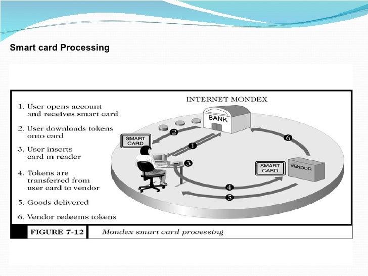 Smart card Processing