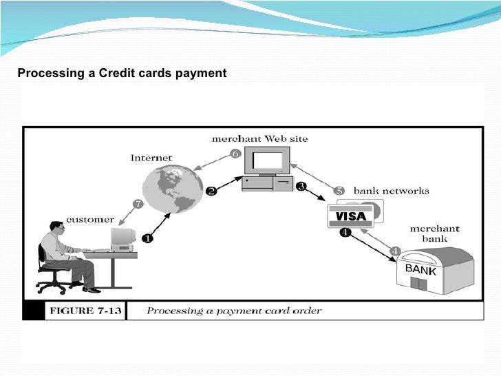Processing a Credit cards payment