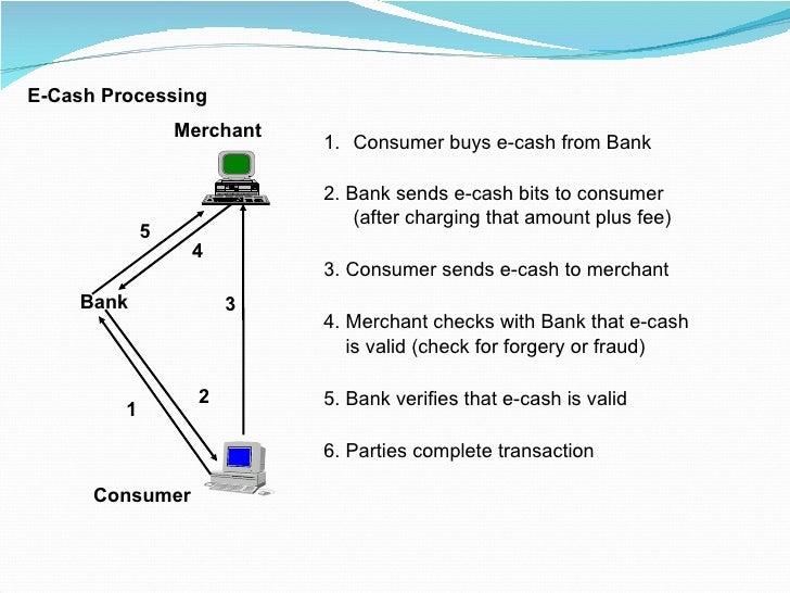 E-Cash Processing 3 4 2 1 5 Bank Consumer Merchant <ul><li>Consumer buys e-cash from Bank </li></ul><ul><li>2. Bank sends ...