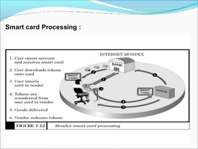 Credit cards It is a Plastic Card having a Magnetic Number and code on it. It has Some fixed amount to spend. Customer ...