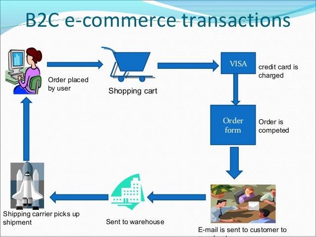 B2C e-commerce transactions                                                           VISA     credit card is             ...