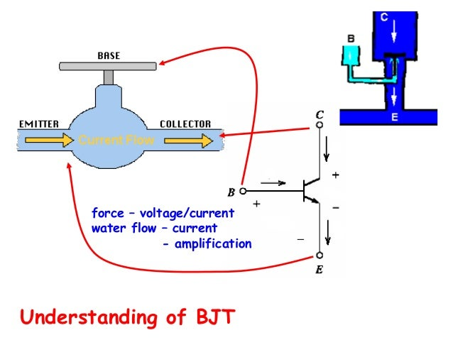 understanding the current flow in the semiconductor device H01l29/68 — types of semiconductor device   to help to improve understanding of  device in one example, the current flow through the gan.