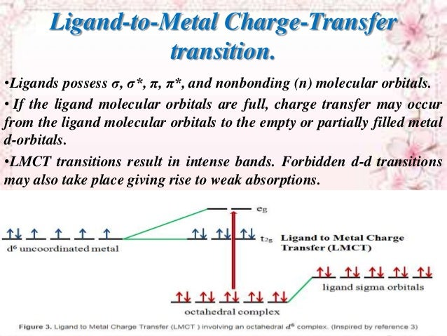 The electronic spectra of coordination compounds. Ppt download.