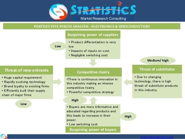 porter 5 forces analysis electronic industry