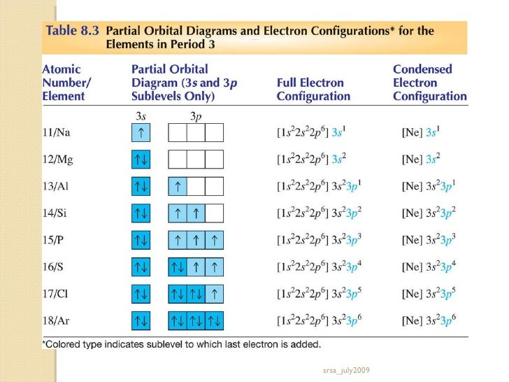 Electronic Structure also Scandium Atomic Structure likewise Hqdefault moreover Hqdefault additionally Maxresdefault. on orbital box diagram