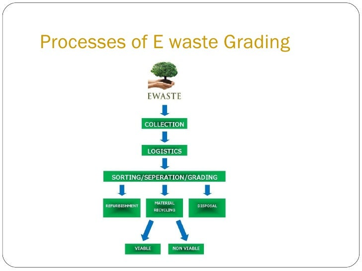 A Sample e-Waste Recycling Business Plan Template