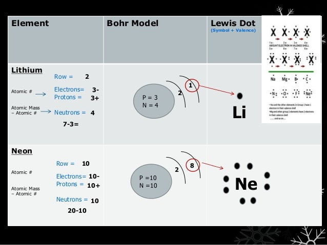Bohr Model vs. Wave Model + Lewis Dot Diagrams - Day 2