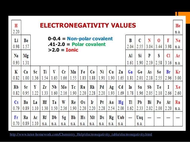 Tutor homework chemistry help electronegativity table
