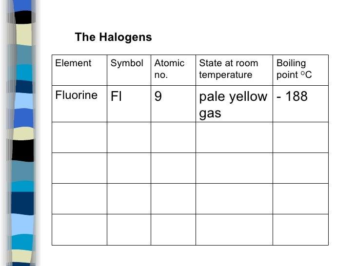 Fluorine Element State At Room Temperature