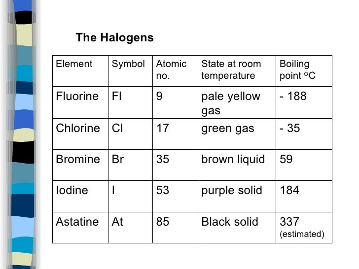 What State Is Fluorine At Room Temperature