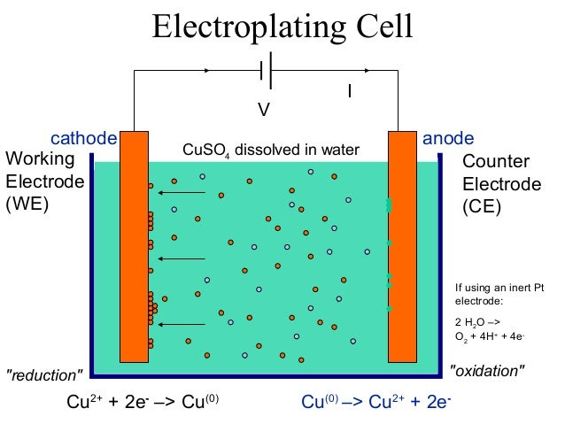 Sodium Hydroxide and Chlorine Production by Electrolysis
