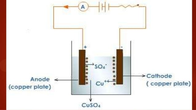 Electroplating Of Copper on circuit diagram