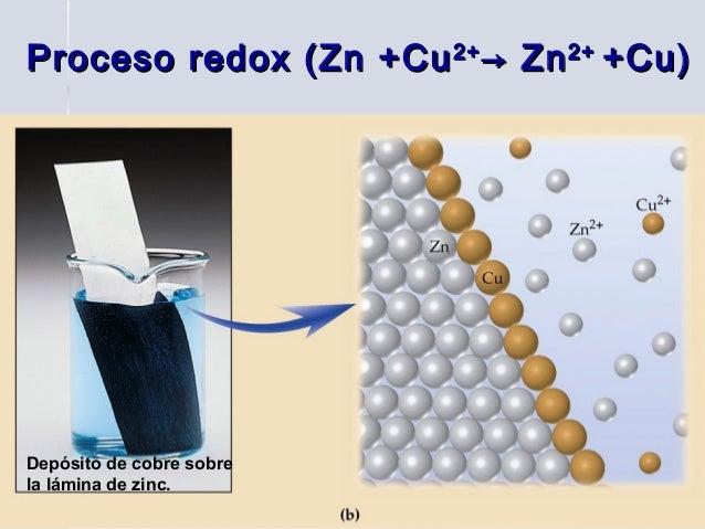 Proceso redox (Zn +Cu 2+ → Zn 2+ +Cu)Depósito de cobre sobrela lámina de zinc.        Elena B   10