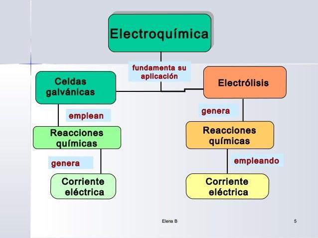 Electroquímica               Electroquímica                  fundamenta su                    aplicación  Celdas          ...