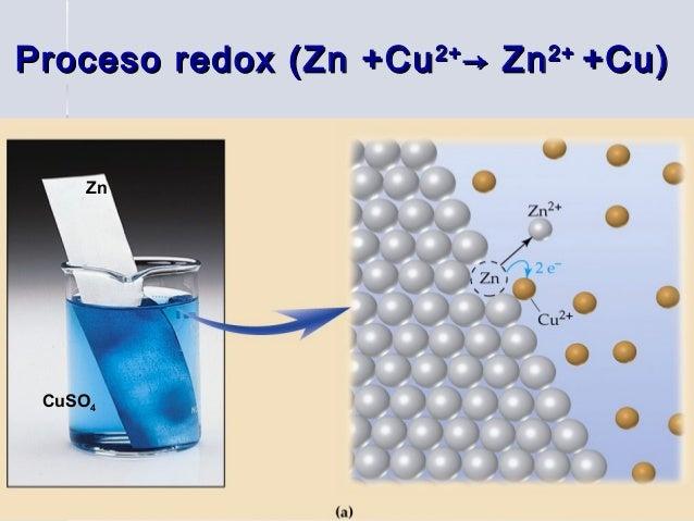 Proceso redox (Zn +Cu 2+ → Zn 2+ +Cu)     Zn CuSO4                   Elena B         9