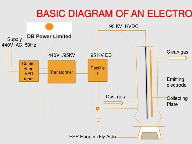 Wiring Schematics On A Generac 15000 Electric Start as well Wiring Diagram Aims Power Invertor For 220 And 110 in addition Schematic Diagram Of Inverter together with Dc Panel Diagram together with Inverter Schematic Wiring Diagram. on 8000w generator wiring diagram
