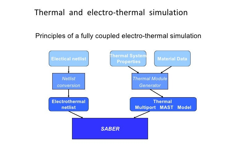 saber simulation Can anyone let me know how can i get saber simulation models for ti products normally manufacturers provide both spice and saber modelsbut i couldnt see any saber models on ti website.